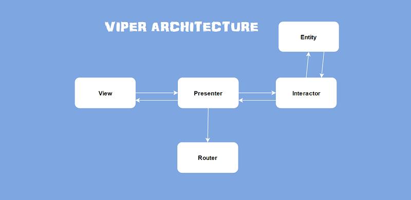 VIPER architecture